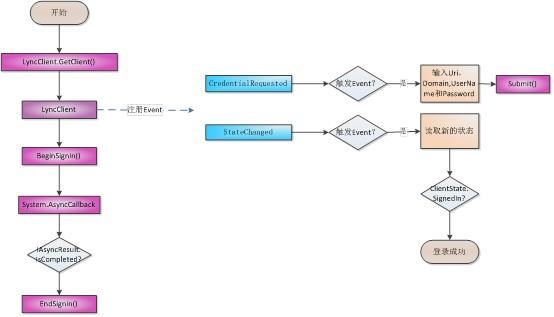 LYNC开发-登录