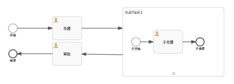 Activiti6.0 – 子流程加签和减签